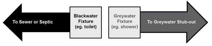 install grey water system filter