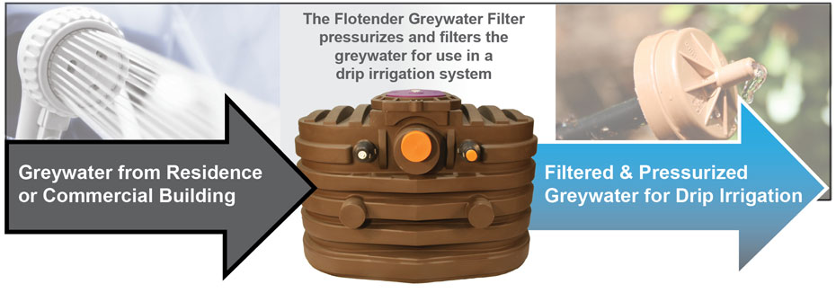 greywater filtration