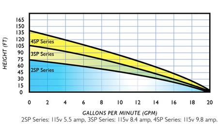 Greywater Filter Pump